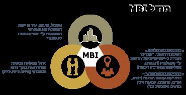 מודל MBI. תמונה באדיבות הלקוח